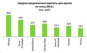 HeadHunter включил Казань в число городов-миллионников с самыми низкими зарплатами