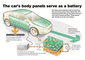 Volvo разработала наноаккумуляторы
