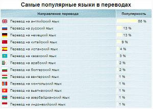 Популярные направления переводов за апрель 2014 года